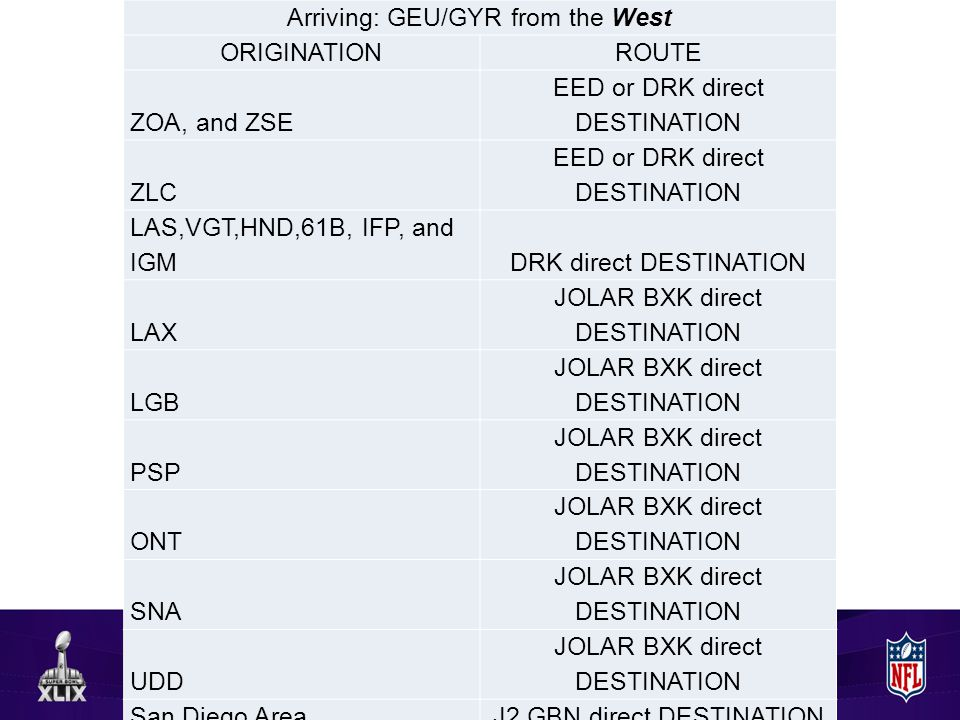 Arriving: GEU/GYR from the West ORIGINATIONROUTE ZOA, and ZSE EED or DRK direct DESTINATION ZLC EED or DRK direct DESTINATION LAS,VGT,HND,61B, IFP, and IGMDRK direct DESTINATION LAX JOLAR BXK direct DESTINATION LGB JOLAR BXK direct DESTINATION PSP JOLAR BXK direct DESTINATION ONT JOLAR BXK direct DESTINATION SNA JOLAR BXK direct DESTINATION UDD JOLAR BXK direct DESTINATION San Diego AreaJ2 GBN direct DESTINATION Arriving: GEU/GYR from the East ARRIVALSROUTE Thru Northern ZAB FLG DRK direct DESTINATION Thru Southern ZAB SSO TUS GBN direct DESTINATION