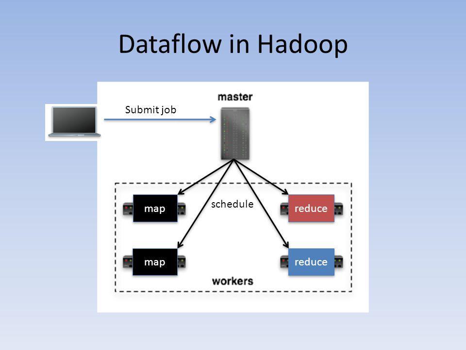 Dataflow in Hadoop Submit job schedule map reduce