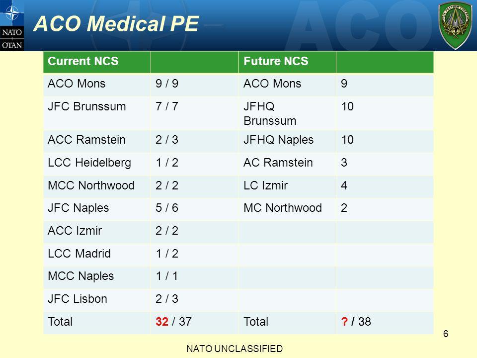 ACO Medical PE Current NCSFuture NCS ACO Mons9 / 9ACO Mons9 JFC Brunssum7 / 7JFHQ Brunssum 10 ACC Ramstein2 / 3JFHQ Naples10 LCC Heidelberg1 / 2AC Ram