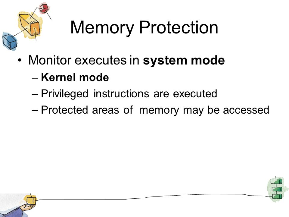 Memory Protection Monitor executes in system mode –Kernel mode –Privileged instructions are executed –Protected areas of memory may be accessed