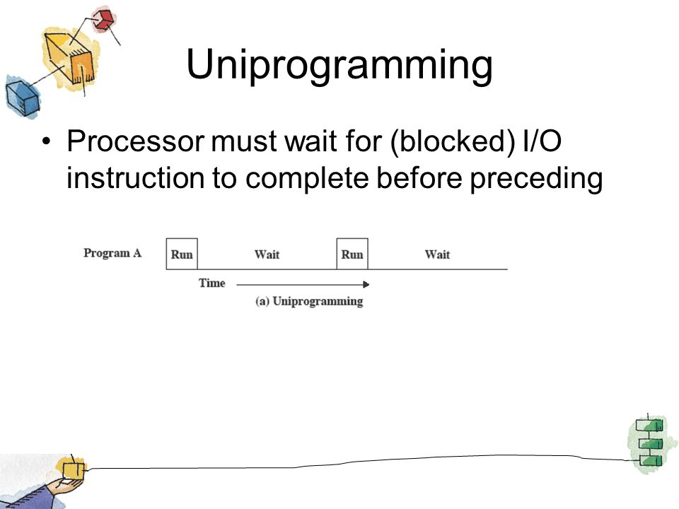Uniprogramming Processor must wait for (blocked) I/O instruction to complete before preceding