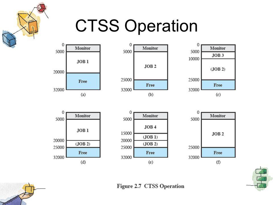 CTSS Operation