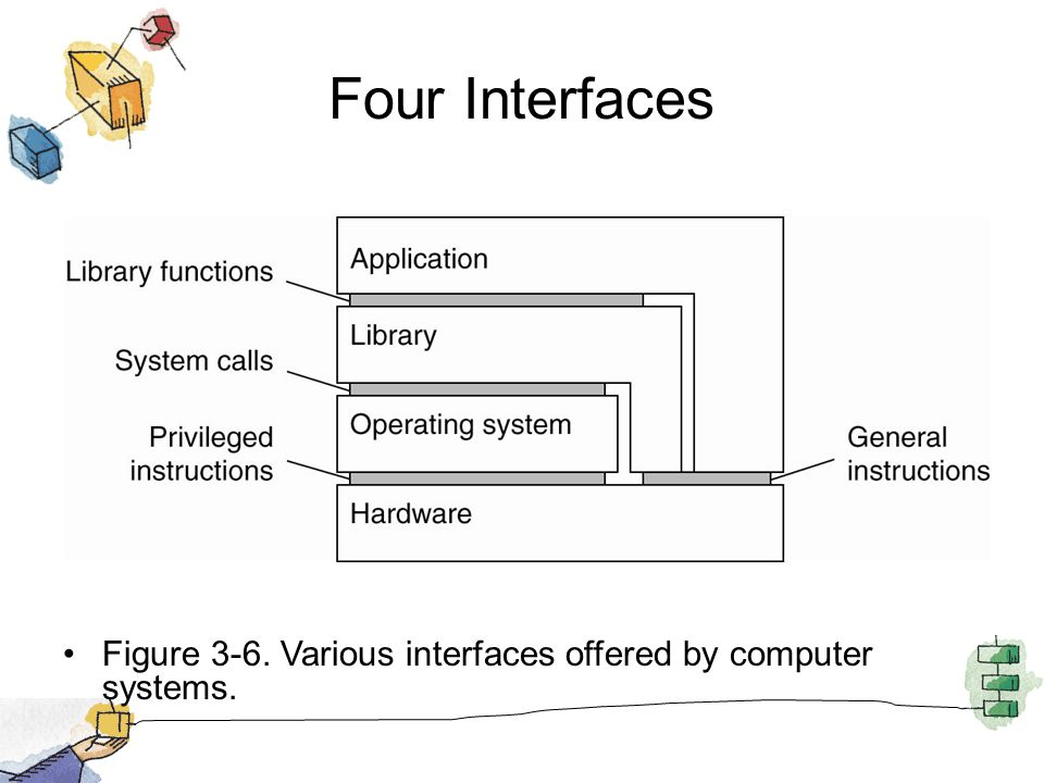 Four Interfaces Figure 3-6. Various interfaces offered by computer systems.
