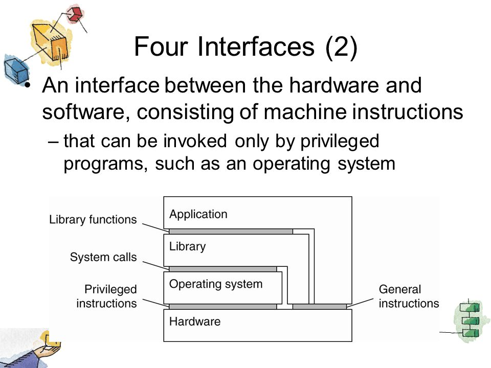 Four Interfaces (2) An interface between the hardware and software, consisting of machine instructions –that can be invoked only by privileged programs, such as an operating system
