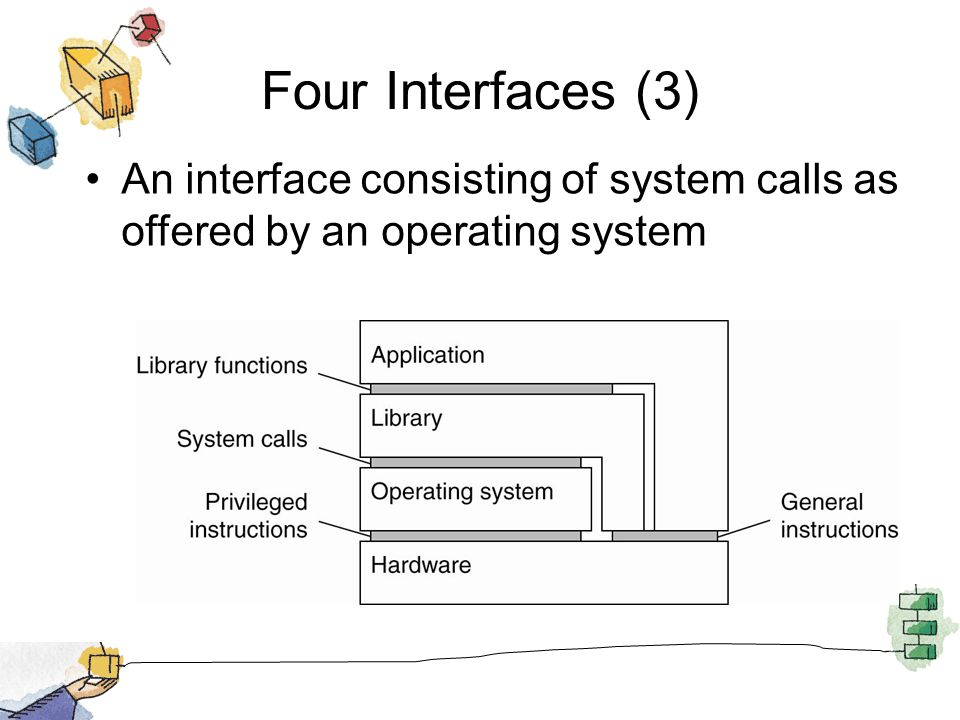 Four Interfaces (3) An interface consisting of system calls as offered by an operating system