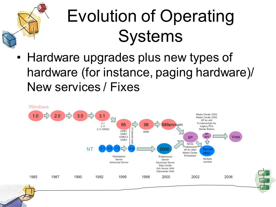 Evolution of Operating Systems Hardware upgrades plus new types of hardware (for instance, paging hardware)/ New services / Fixes