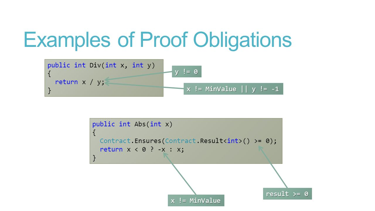 Examples of Proof Obligations public int Div(int x, int y) { return x / y; } public int Abs(int x) { Contract.Ensures(Contract.Result () >= 0); return x < 0 .
