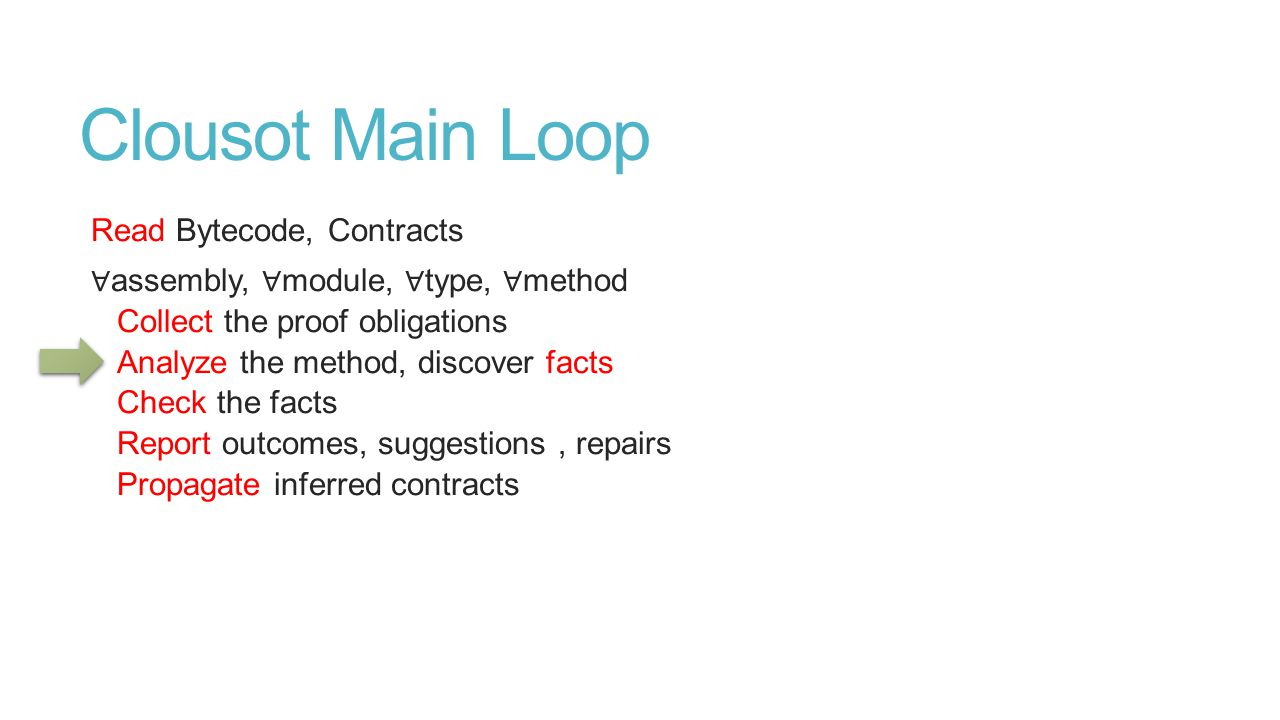 Clousot Main Loop Read Bytecode, Contracts ∀ assembly, ∀ module, ∀ type, ∀ method Collect the proof obligations Analyze the method, discover facts Check the facts Report outcomes, suggestions, repairs Propagate inferred contracts
