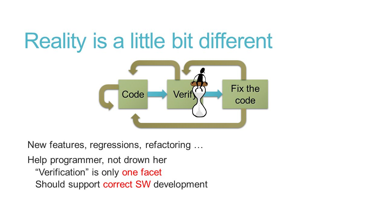 Reality is a little bit different New features, regressions, refactoring … Help programmer, not drown her Verification is only one facet Should support correct SW development