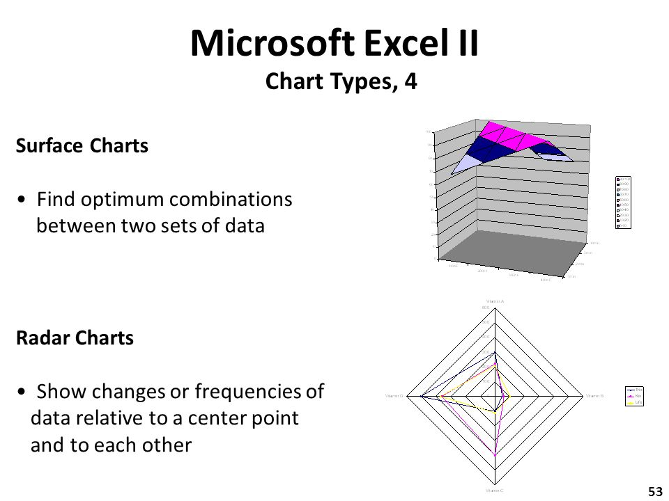 Microsoft Excel II Chart Types, 4 Radar Charts Show changes or frequencies of data relative to a center point and to each other Surface Charts Find optimum combinations between two sets of data 53