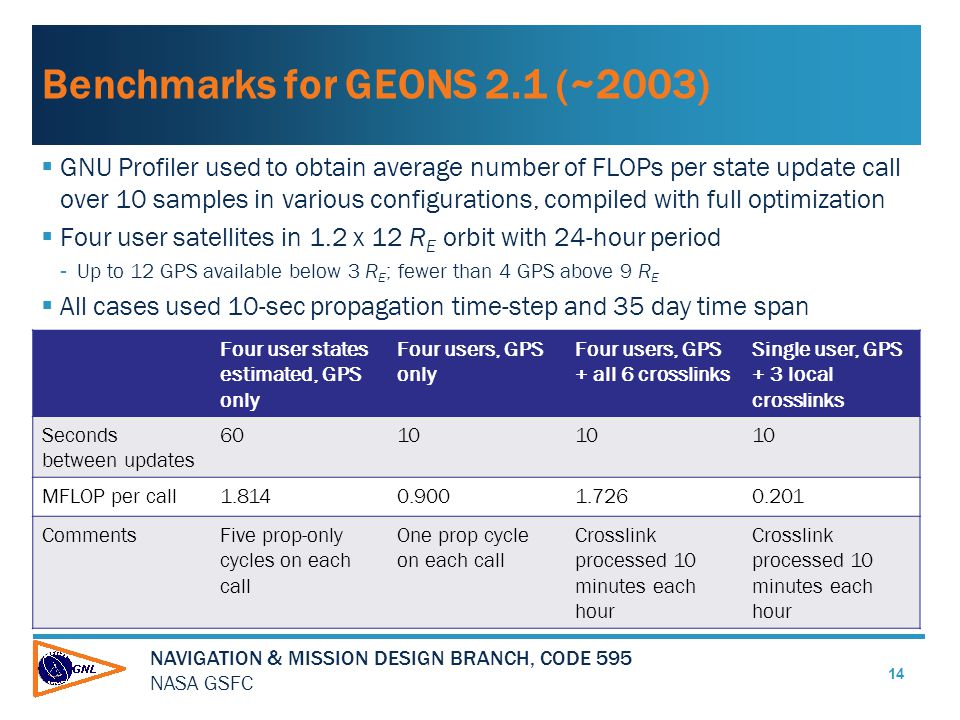NAVIGATION & MISSION DESIGN BRANCH, CODE 595 NASA GSFC Benchmarks for GEONS 2.1 (~2003)  GNU Profiler used to obtain average number of FLOPs per state update call over 10 samples in various configurations, compiled with full optimization  Four user satellites in 1.2 x 12 R E orbit with 24-hour period -Up to 12 GPS available below 3 R E ; fewer than 4 GPS above 9 R E  All cases used 10-sec propagation time-step and 35 day time span Four user states estimated, GPS only Four users, GPS only Four users, GPS + all 6 crosslinks Single user, GPS + 3 local crosslinks Seconds between updates 6010 MFLOP per call1.8140.9001.7260.201 CommentsFive prop-only cycles on each call One prop cycle on each call Crosslink processed 10 minutes each hour 14