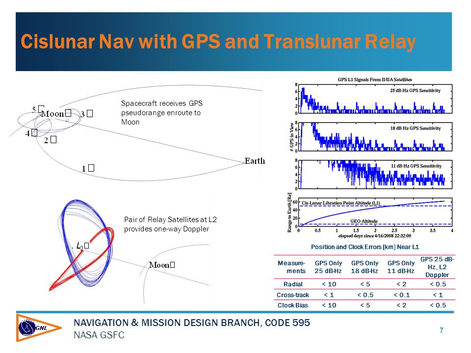 NAVIGATION & MISSION DESIGN BRANCH, CODE 595 NASA GSFC Cislunar Nav with GPS and Translunar Relay 7 Position and Clock Errors [km] Near L1 Measure- ments GPS Only 25 dB-Hz GPS Only 18 dB-Hz GPS Only 11 dB-Hz GPS 25 dB- Hz, L2 Doppler Radial< 10< 5< 2< 0.5 Cross-track< 1< 0.5< 0.1< 1 Clock Bias< 10< 5< 2< 0.5 Pair of Relay Satellites at L2 provides one-way Doppler Spacecraft receives GPS pseudorange enroute to Moon