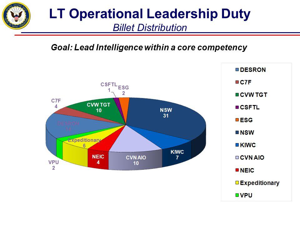 LT Operational Leadership Duty Billet Distribution 76 total LT billets Goal: Lead Intelligence within a core competency
