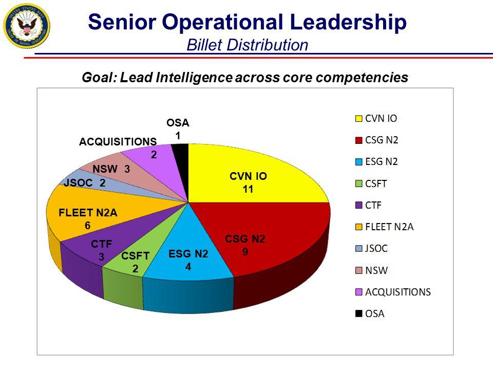 Senior Operational Leadership Billet Distribution Goal: Lead Intelligence across core competencies ESG N2 4 CSG N2 9 CVN IO 11 CSFT 2 CTF 3 FLEET N2A