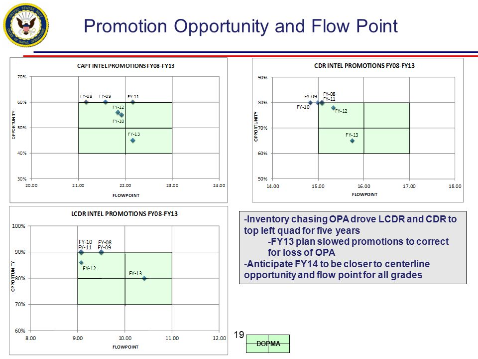 Promotion Opportunity and Flow Point -Inventory chasing OPA drove LCDR and CDR to top left quad for five years -FY13 plan slowed promotions to correct