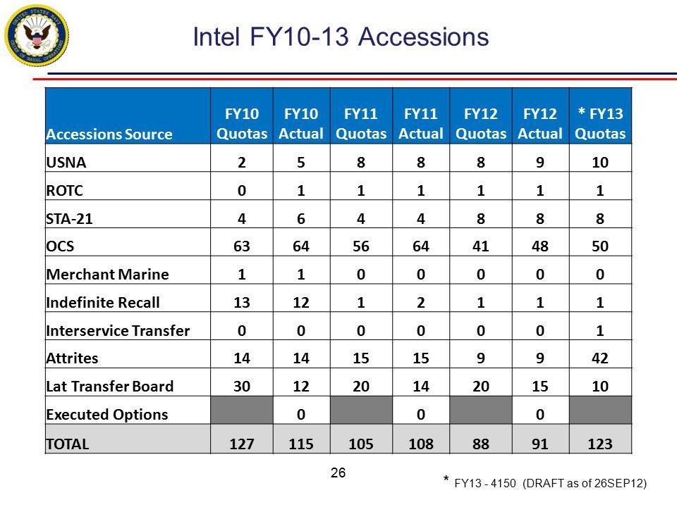 Accessions Source FY10 Quotas FY10 Actual FY11 Quotas FY11 Actual FY12 Quotas FY12 Actual * FY13 Quotas USNA25888910 ROTC0111111 STA-214644888 OCS6364
