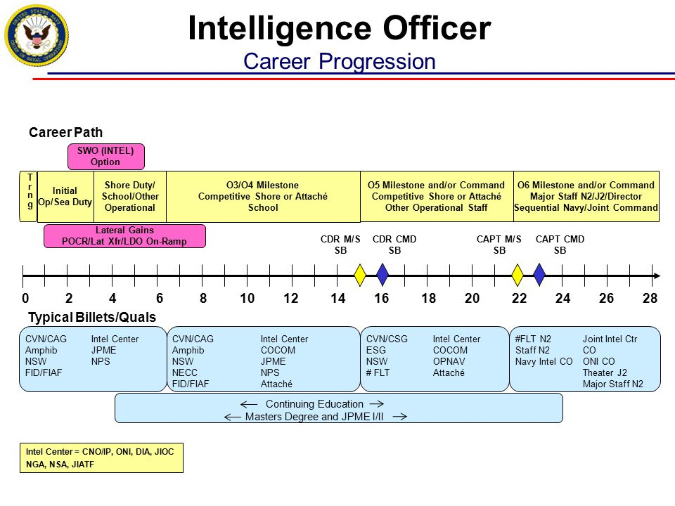  Challenges – Fiscal constraints  may affect orders release timeline (as little as two months prior to detach)  Severely constrained ability to move people early, waive paygrade requirement or doublestuff – Inventory constraints – not enough 1830s to fill all requirements  Opportunities – Increased deployment requirements (ashore / afloat)  Challenges and opportunities shape billets offered – Reduction in overseas billets – COCOMs manned @ 85% – Time on station (TOS) strictly enforced (Op Lead, promotion exceptions) Current Detailing Environment Challenges and Opportunities