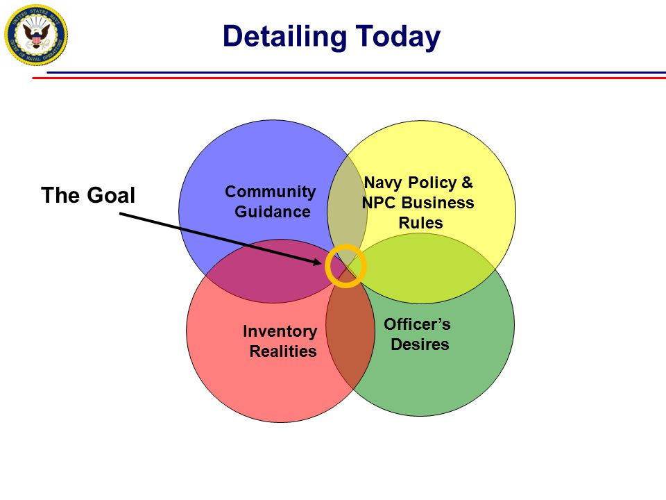 Community Guidance Officer's Desires Inventory Realities Detailing Today Navy Policy & NPC Business Rules The Goal