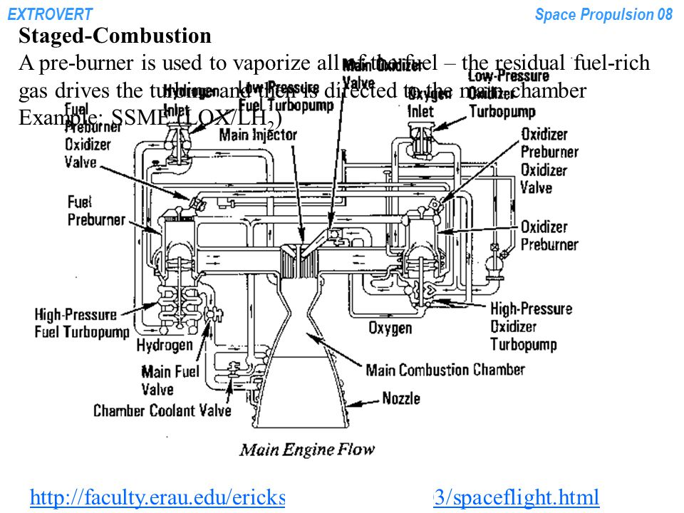 EXTROVERTSpace Propulsion 08 http://faculty.erau.edu/ericksol/courses/ms603/spaceflight.html Staged-Combustion A pre-burner is used to vaporize all of
