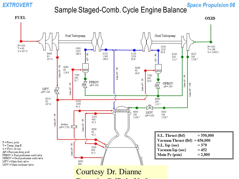 EXTROVERTSpace Propulsion 08 Sample Staged-Comb. Cycle Engine Balance P = Press, psia T = Temp, deg-R w = Flow, lb/sec  P = Pressure drop, psid FPBOV