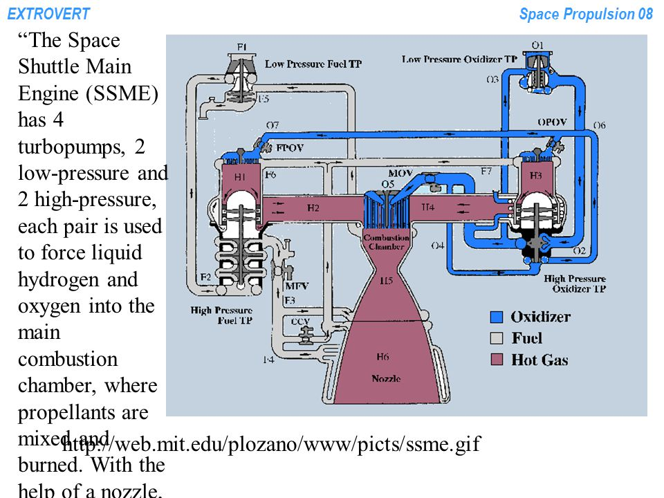 "EXTROVERTSpace Propulsion 08 http://web.mit.edu/plozano/www/picts/ssme.gif ""The Space Shuttle Main Engine (SSME) has 4 turbopumps, 2 low-pressure and"