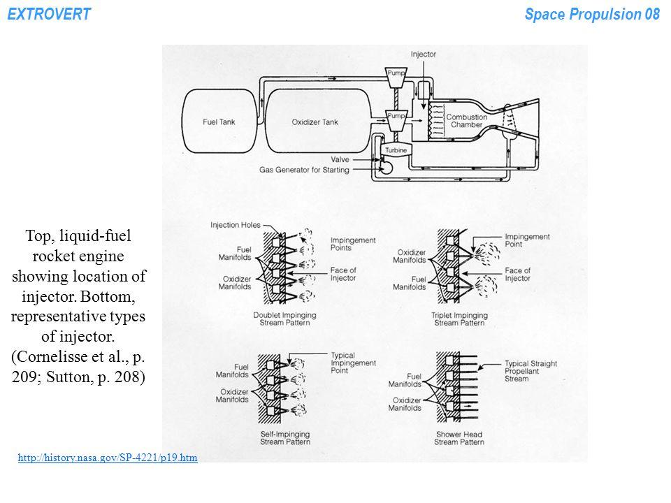 EXTROVERTSpace Propulsion 08 Sample Gas Generator Cycle Engine Balance P = Press, psia T = Temp, deg-R w = Flow, lb/sec  P = Pressure Drop psid GGFV = Gas-generator fuel valve GGOV = Gas-generator oxid valve MFV = Main fuel valve MOV = Main oxid valve Vacuum Thrust (lbf) = 20,000 Vacuum Isp (sec)= 328 Main Pc (psia)= 800 Orifice  P = 400 FUEL OXID P = 50.0 T = 530 w = 20.0 P = 50.0 T = 530 w = 41.0 1400 540 41.0 2140 550 20.0 1000 540 0.2 1200 550 1.5 GGFV  P=100 Orifice  P = 840 GGOV  P = 60 Orififice  P = 300 Line  P = 100 17 1700 1.7 300 2100 1.7 1300 540 40.8 1100 820 18.5 2130 550 18.5 2100 550 18.5 1900 550 18.5 MFV  P = 30 Orifice  P = 200 MOV  P = 50 15 1702 1.7 Line  P = 100 Line  P = 2 Line  P = 50 Line  P = 10 Fuel & Oxid Turbopump Overboard Dump Courtesy Dr.