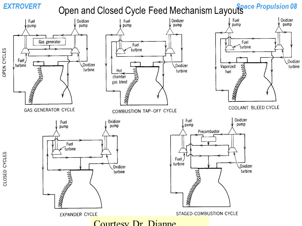 EXTROVERTSpace Propulsion 08 Open and Closed Cycle Feed Mechanism Layouts Courtesy Dr. Dianne Deturris, CalPoly U.