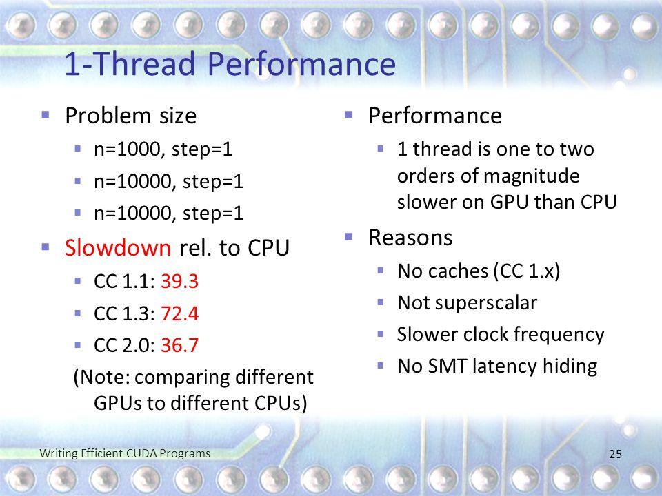 1-Thread Performance  Problem size  n=1000, step=1  n=10000, step=1  Slowdown rel. to CPU  CC 1.1: 39.3  CC 1.3: 72.4  CC 2.0: 36.7 (Note: comp