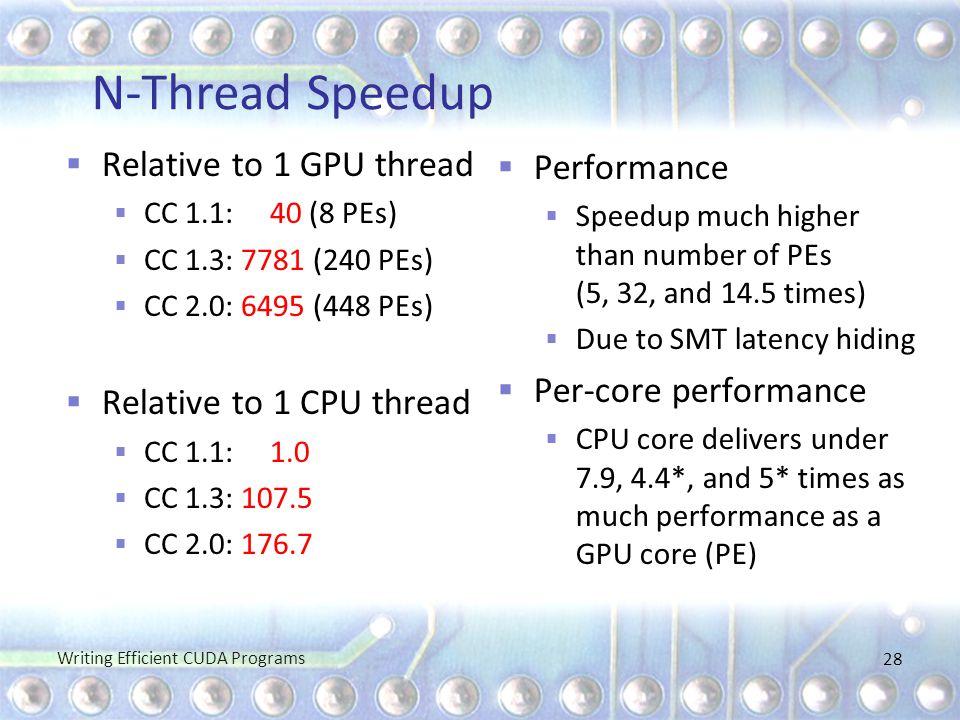 N-Thread Speedup  Relative to 1 GPU thread  CC 1.1: 40 (8 PEs)  CC 1.3: 7781 (240 PEs)  CC 2.0: 6495 (448 PEs)  Relative to 1 CPU thread  CC 1.1