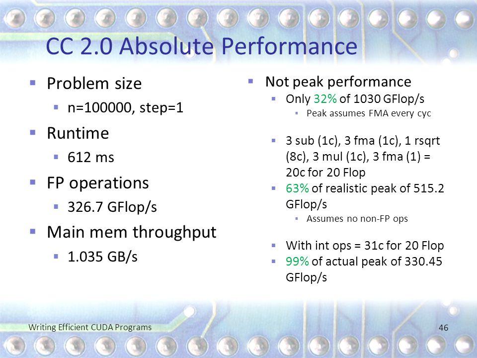 CC 2.0 Absolute Performance  Problem size  n=100000, step=1  Runtime  612 ms  FP operations  326.7 GFlop/s  Main mem throughput  1.035 GB/s 