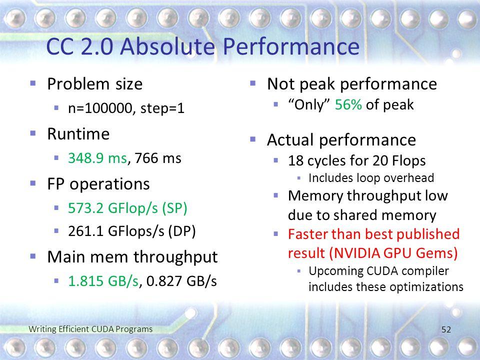 CC 2.0 Absolute Performance  Problem size  n=100000, step=1  Runtime  348.9 ms, 766 ms  FP operations  573.2 GFlop/s (SP)  261.1 GFlops/s (DP)