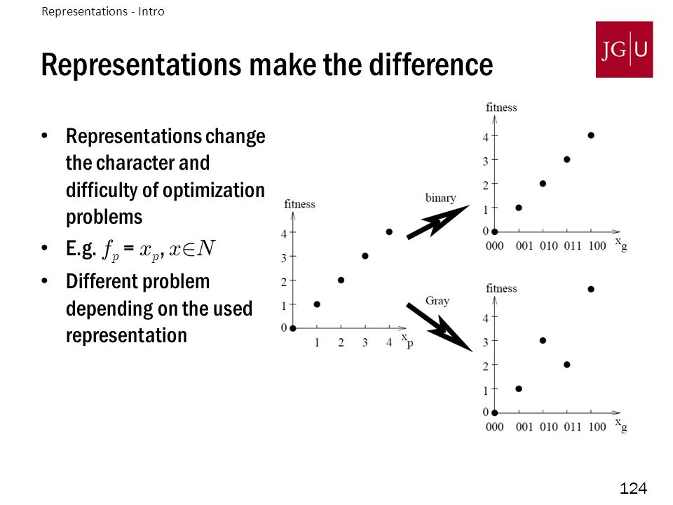 124 Representations make the difference Representations change the character and difficulty of optimization problems E.g. f p = x p, x 2 N Different p