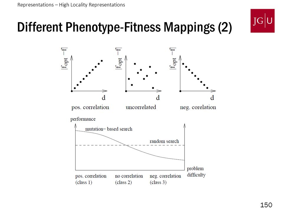 150 Different Phenotype-Fitness Mappings (2) Representations – High Locality Representations