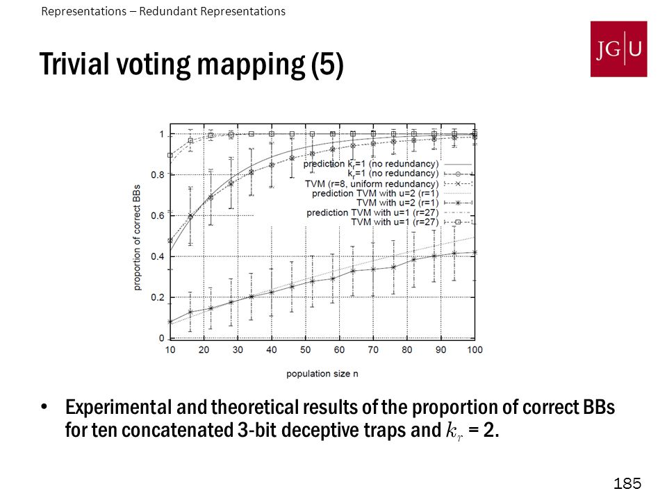 185 Trivial voting mapping (5) Experimental and theoretical results of the proportion of correct BBs for ten concatenated 3-bit deceptive traps and k r = 2.
