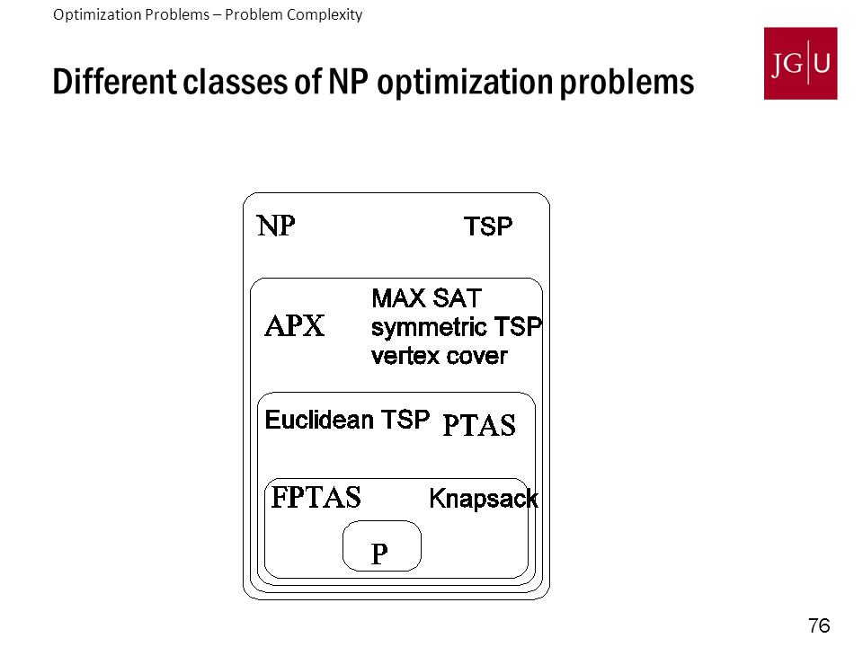 76 Different classes of NP optimization problems Optimization Problems – Problem Complexity