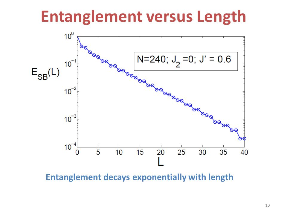 Entanglement versus Length Entanglement decays exponentially with length 13