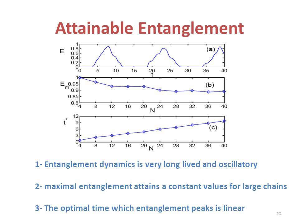 1- Entanglement dynamics is very long lived and oscillatory 2- maximal entanglement attains a constant values for large chains 3- The optimal time which entanglement peaks is linear Attainable Entanglement 20
