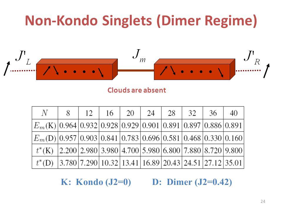 K: Kondo (J2=0) D: Dimer (J2=0.42) Clouds are absent Non-Kondo Singlets (Dimer Regime) 24