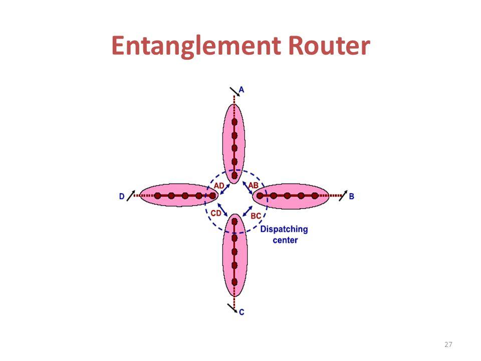Entanglement Router 27