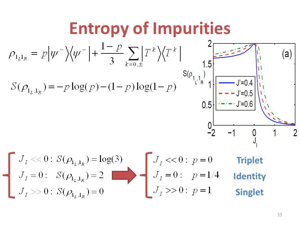 Entropy of Impurities Triplet Identity Singlet 33