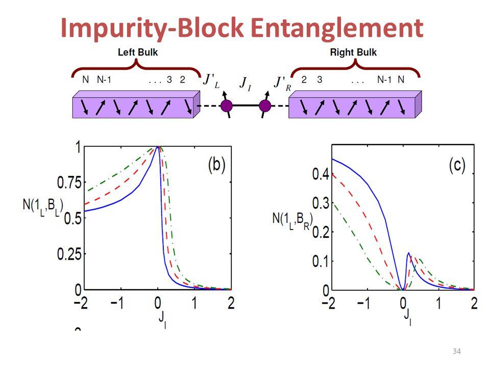 Impurity-Block Entanglement 34