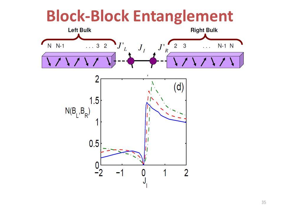 Block-Block Entanglement 35