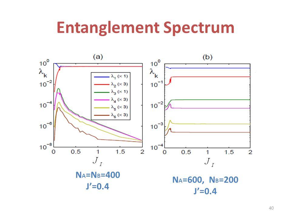 Entanglement Spectrum N A =N B =400 J'=0.4 N A =600, N B =200 J'=0.4 40