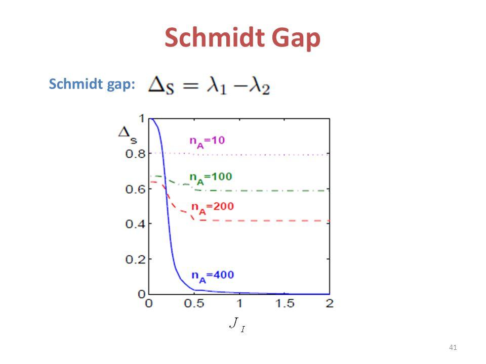 Schmidt Gap Schmidt gap: 41