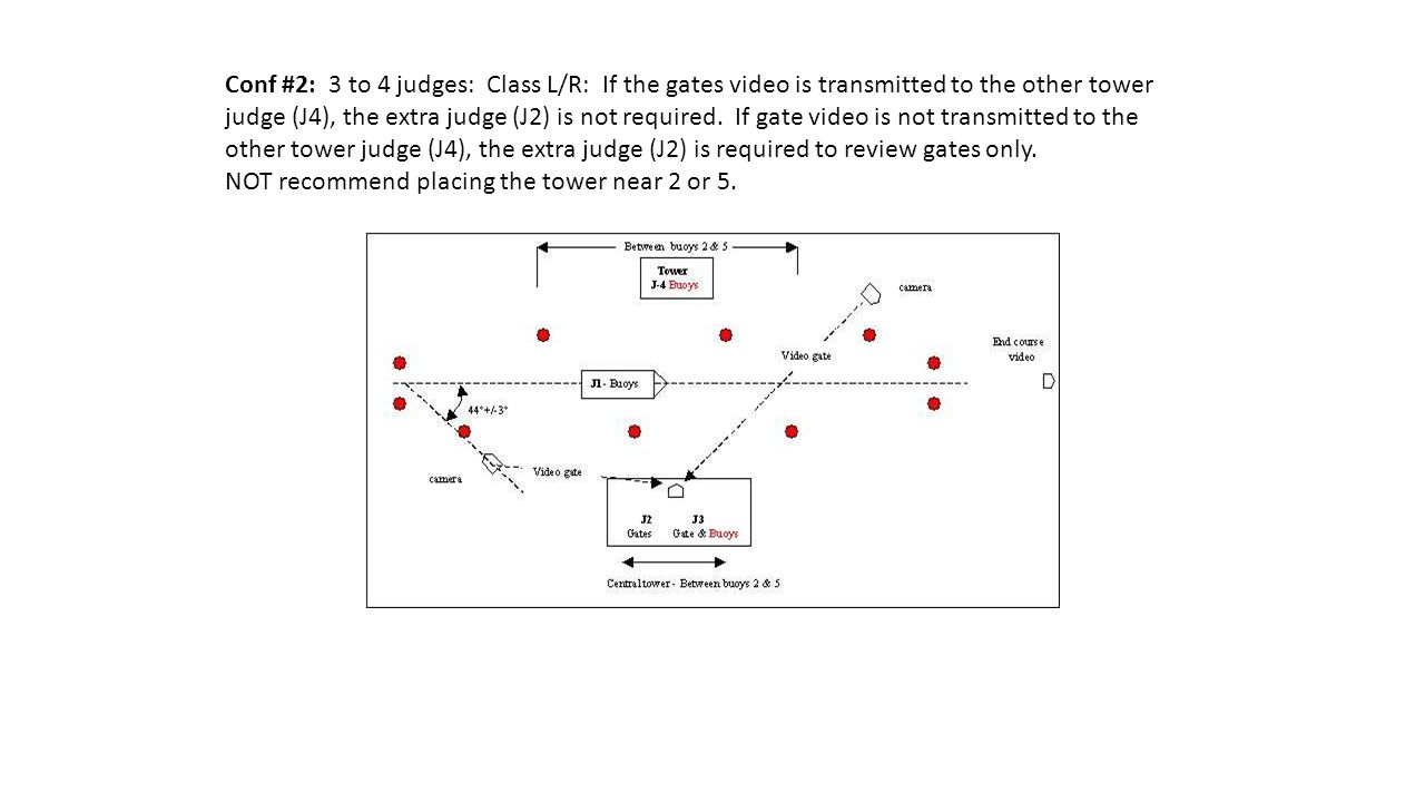 Conf #2: 3 to 4 judges: Class L/R: If the gates video is transmitted to the other tower judge (J4), the extra judge (J2) is not required.