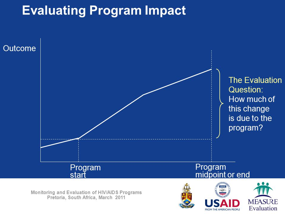 Monitoring and Evaluation of HIV/AIDS Programs Pretoria, South Africa, March 2011 Program start Program midpoint or end Time Outcome The Evaluation Qu