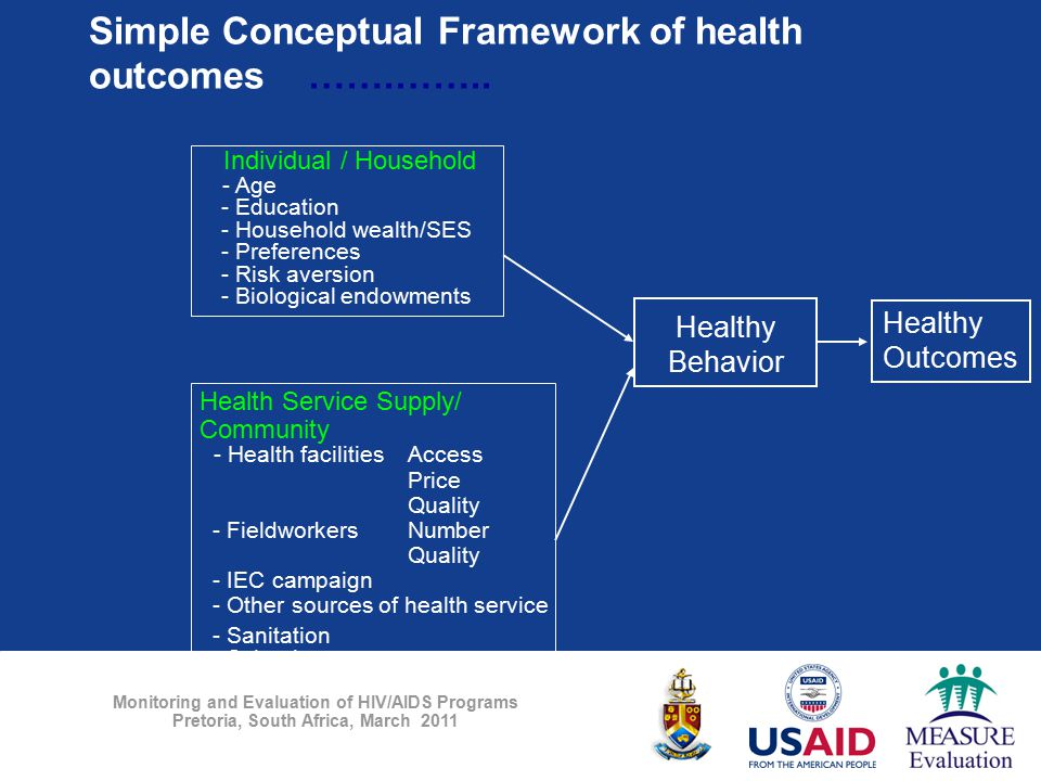 Monitoring and Evaluation of HIV/AIDS Programs Pretoria, South Africa, March 2011 Simple Conceptual Framework of health outcomes …….…….. Individual /