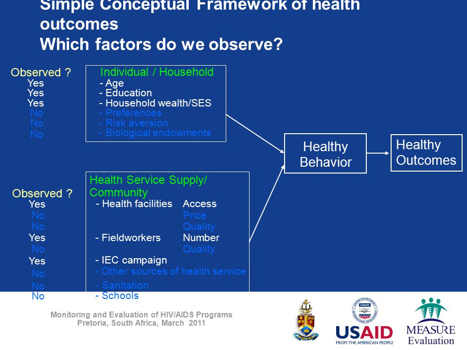 Monitoring and Evaluation of HIV/AIDS Programs Pretoria, South Africa, March 2011 Simple Conceptual Framework of health outcomes Which factors do we o