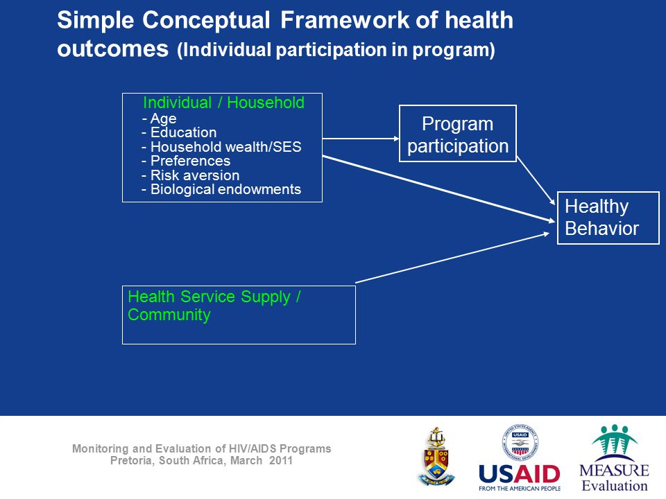 Monitoring and Evaluation of HIV/AIDS Programs Pretoria, South Africa, March 2011 Simple Conceptual Framework of health outcomes (Individual participa
