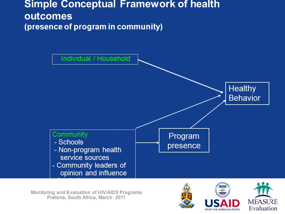 Monitoring and Evaluation of HIV/AIDS Programs Pretoria, South Africa, March 2011 Simple Conceptual Framework of health outcomes (presence of program